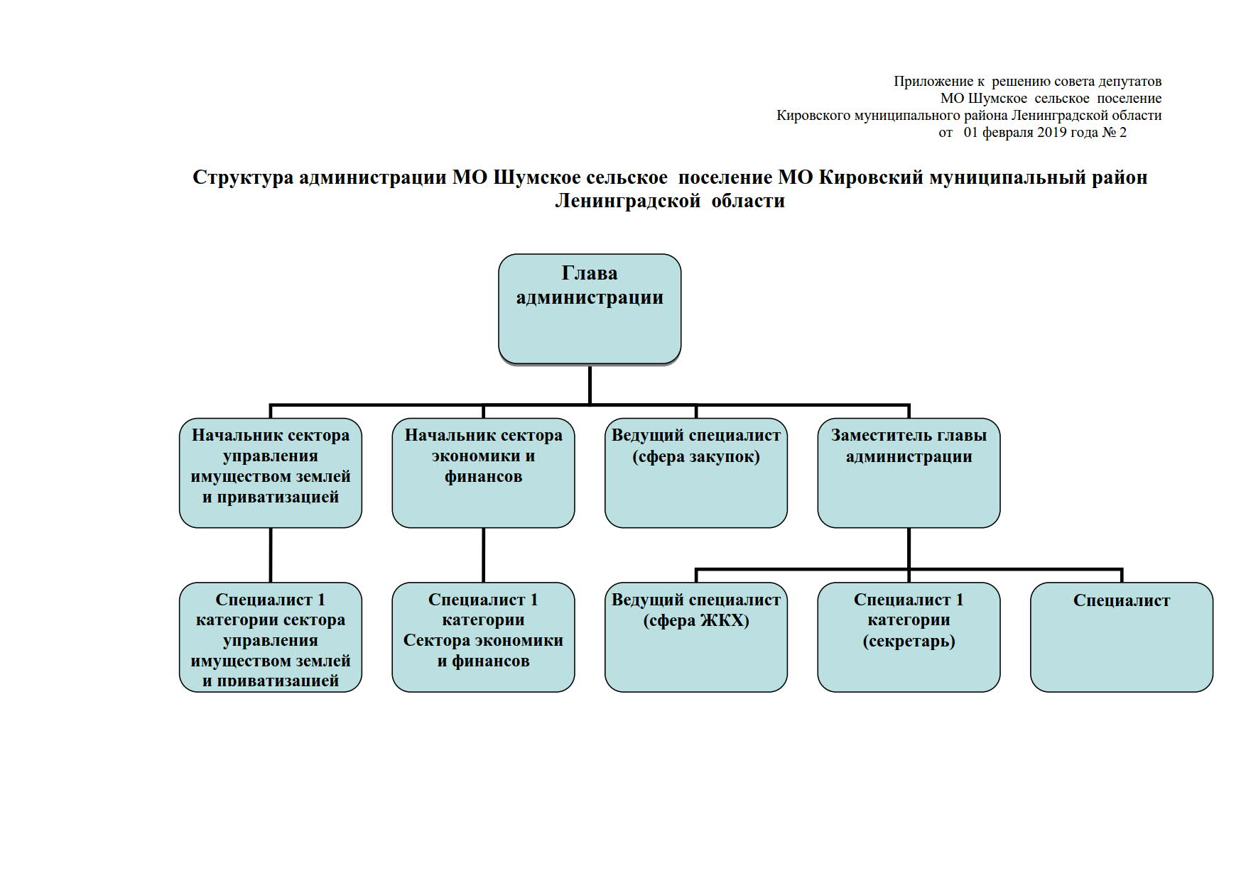 2 от 01.02.2019 структура администрации_1