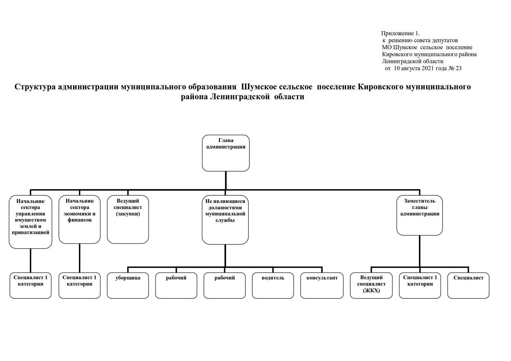 23 от 10.08.2021 структура администрации_1